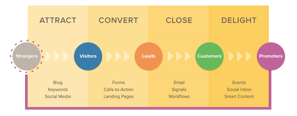 Yodelpop inbound marketing methodology
