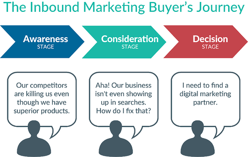 How To Use Buyer Personas to Increase Traffic To Your Website-1
