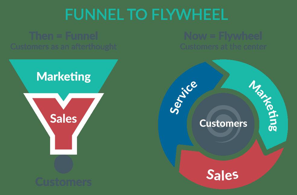 YP-flywheel-v-funnel