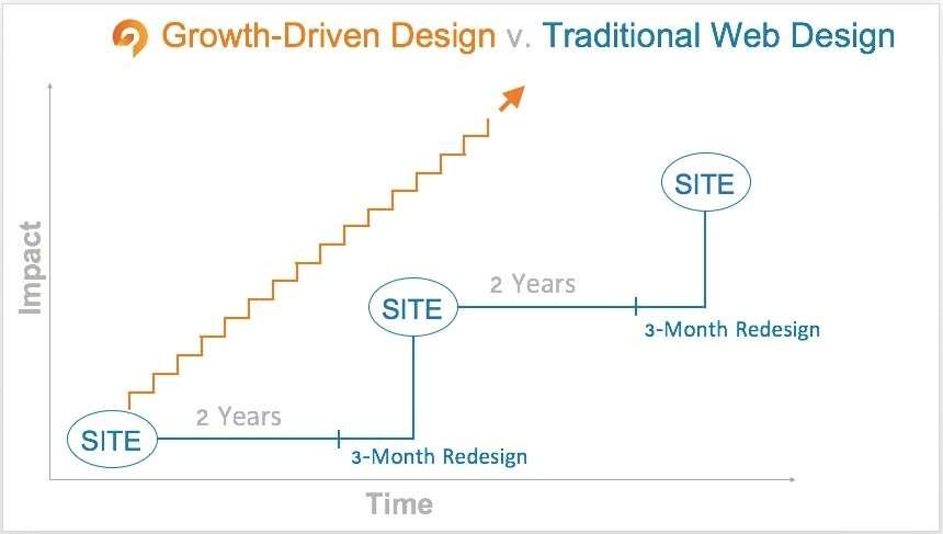 growth-driven-design-versus-traditional-web-design.jpg