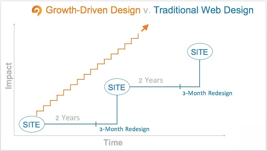 growth-driven-design-versus-traditional-web-design.jpg