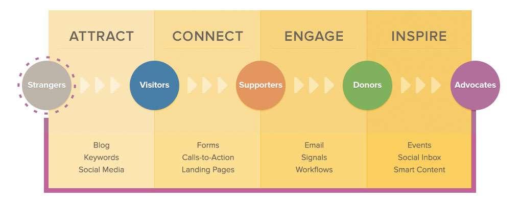 inbound-marketing-methodology