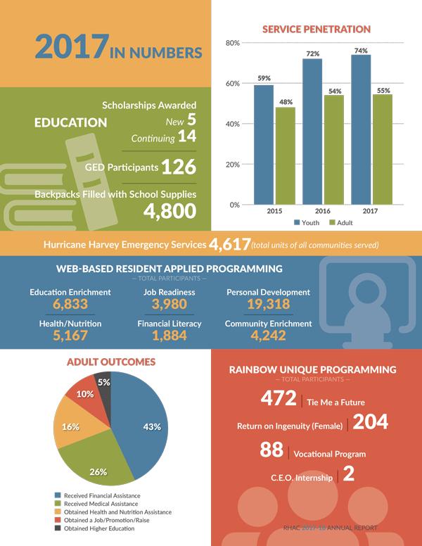 RHAC-AR-Infographic